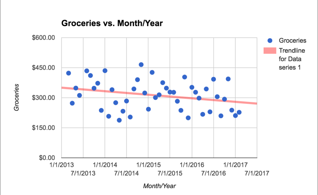 Data for our monthly spending on groceries for a frugal family of five.