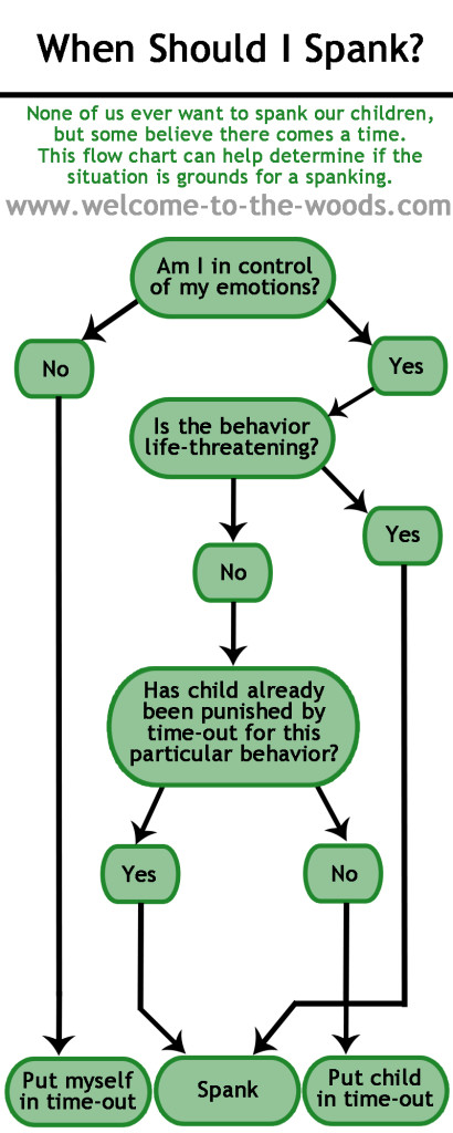 parents should not punish their children when they misbehave Instead of punishing misbehavior, try to catch your child being good  make sure  misbehavior doesn't pay off by enabling your child to avoid  i believe that  parents should be positive role models and teach their children the.