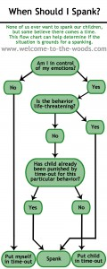 spanking flow chart